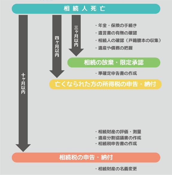 相続のスケジュール表